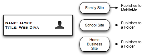 Multisite User Stories